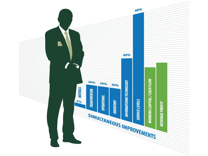 Achieving simultaneous supply chain improvements