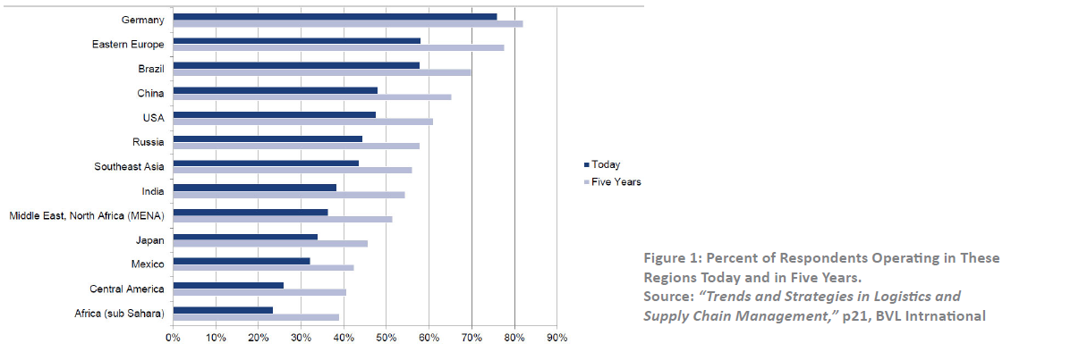 What are the top challenges for today's logistics providers? - The