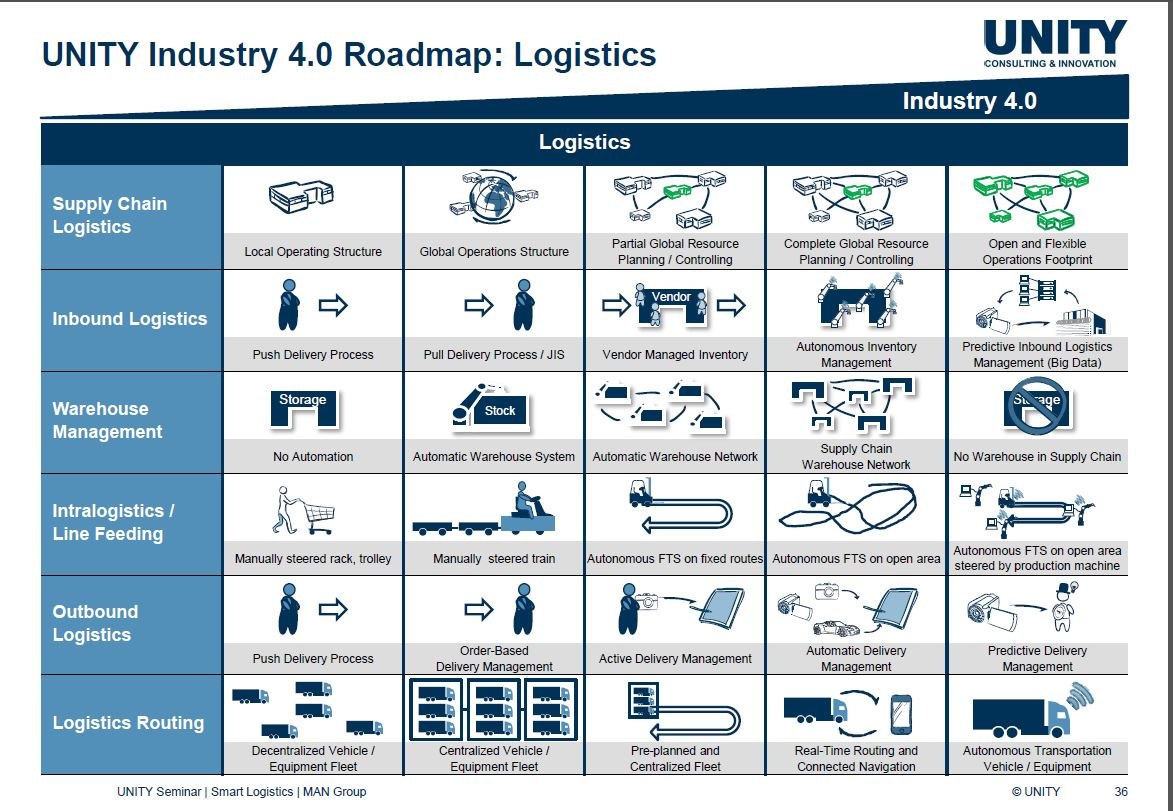 Logistics 4 0 and smart supply chain management in Industry 4 0