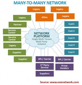 Many-to-Many Network