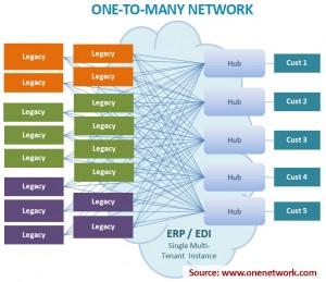 Hub-Spoke or One-to-Many Network