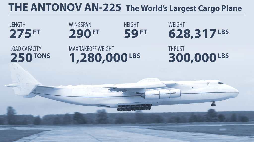 The Antonov An-225 - world's largest airplane