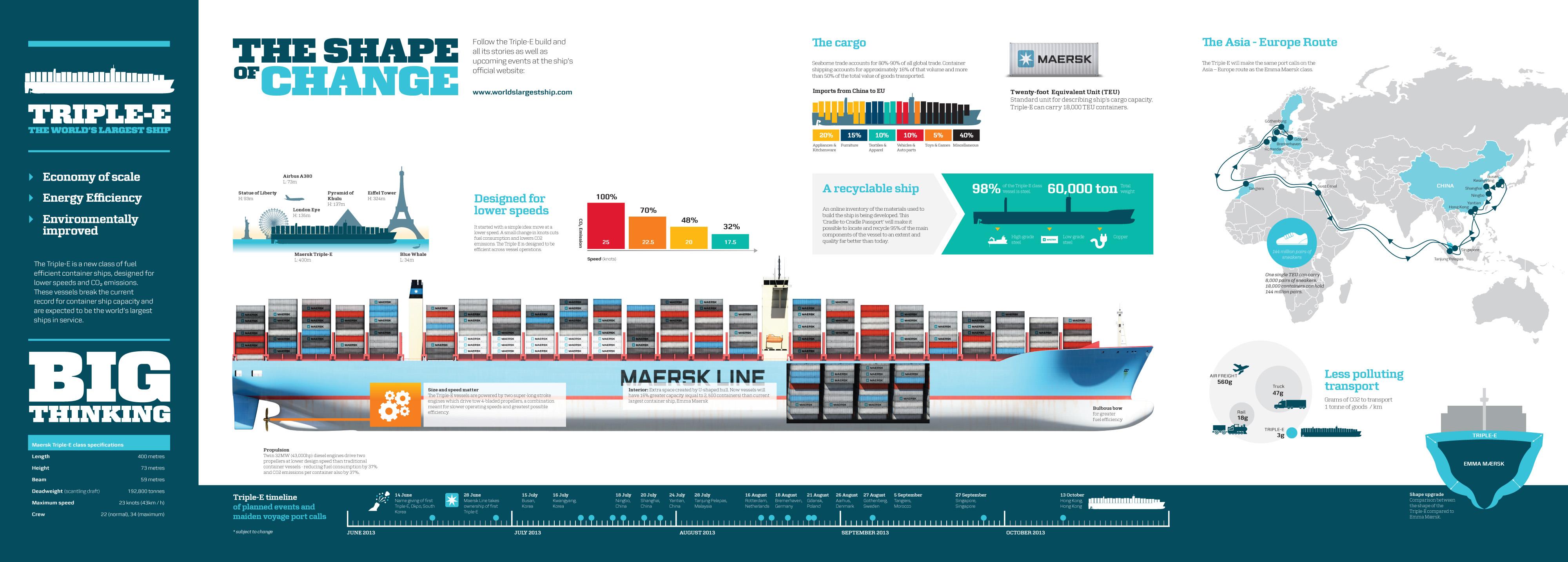 The Maersk Triple-E Class