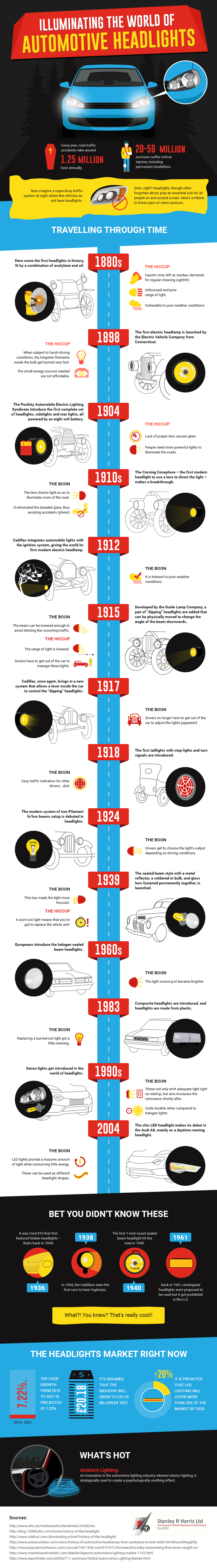 Infographic: The Historyof the Automobile Headlight