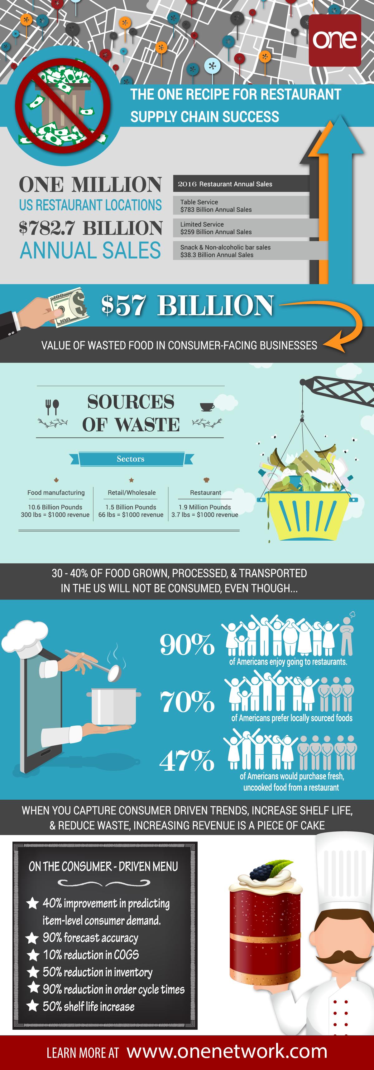 Restaurant Supply Chain's Digital Transformation