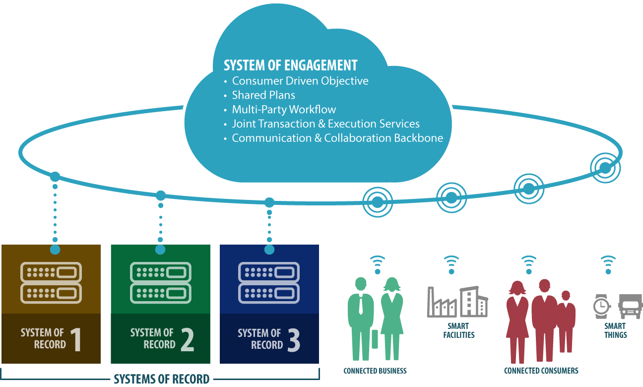 Supply Chain Control Tower 3.0 - Systems of Engagement
