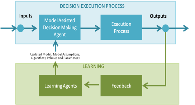 Diagram: How Machine Learning Works
