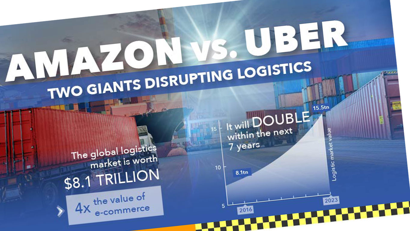 Amazon and Uber in Logistics