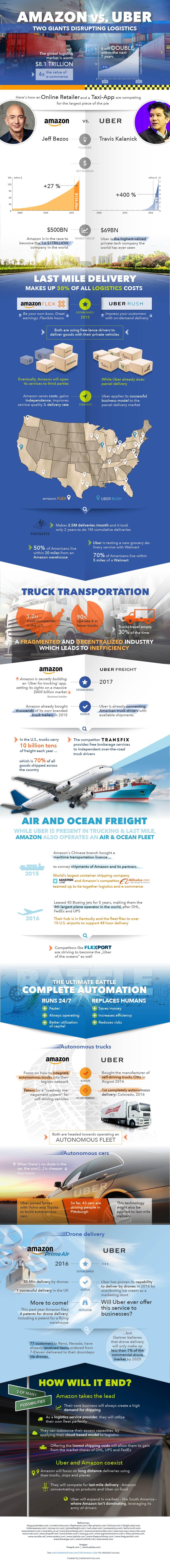 Amazon Logistics and Uber Logistics