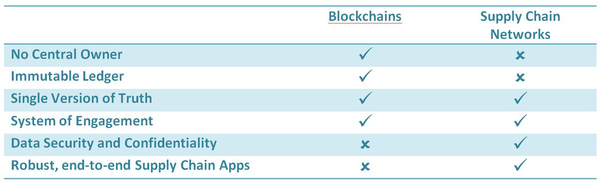 Blockchain versus Supply Networks