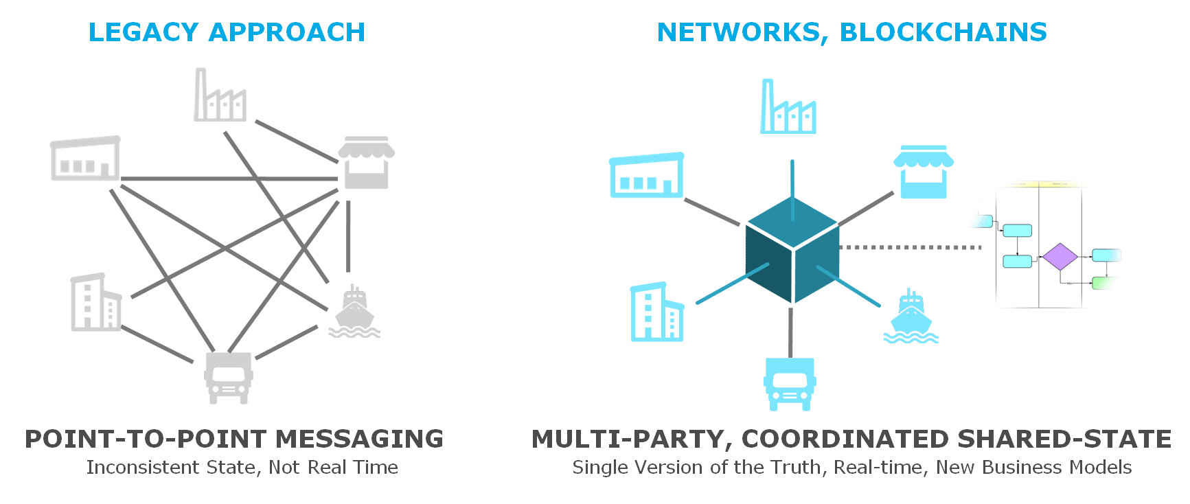 Traditional legacy supply chains versus multiparty networks.