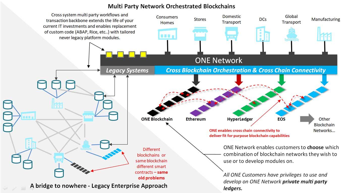 Enterprise ERP Software and Blockchain Networks