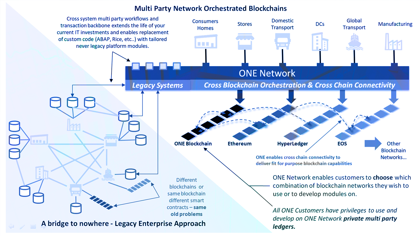 Multiparty Platform: Orchestrates across legacy, portals, new networks and blockchain networks