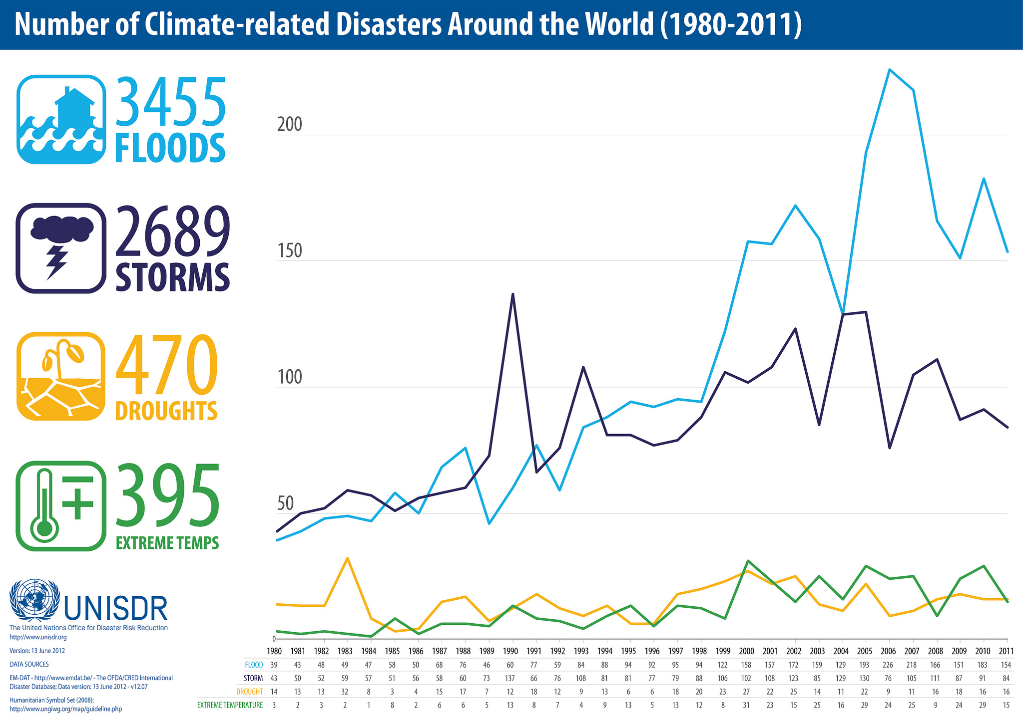 Climate Related Disasters Worldwide 1980-2011 (UNISDR)