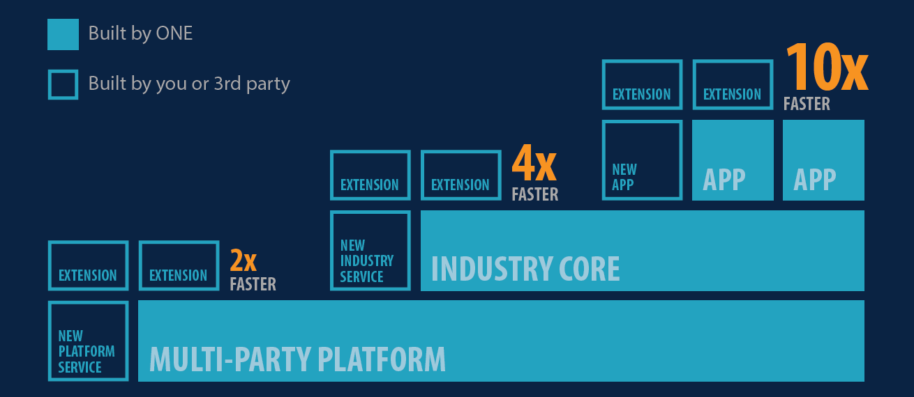 Multi-Party Network Platform