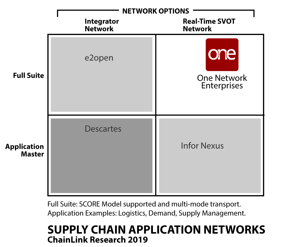 Supply Chain Application Networks - ChainLink Research