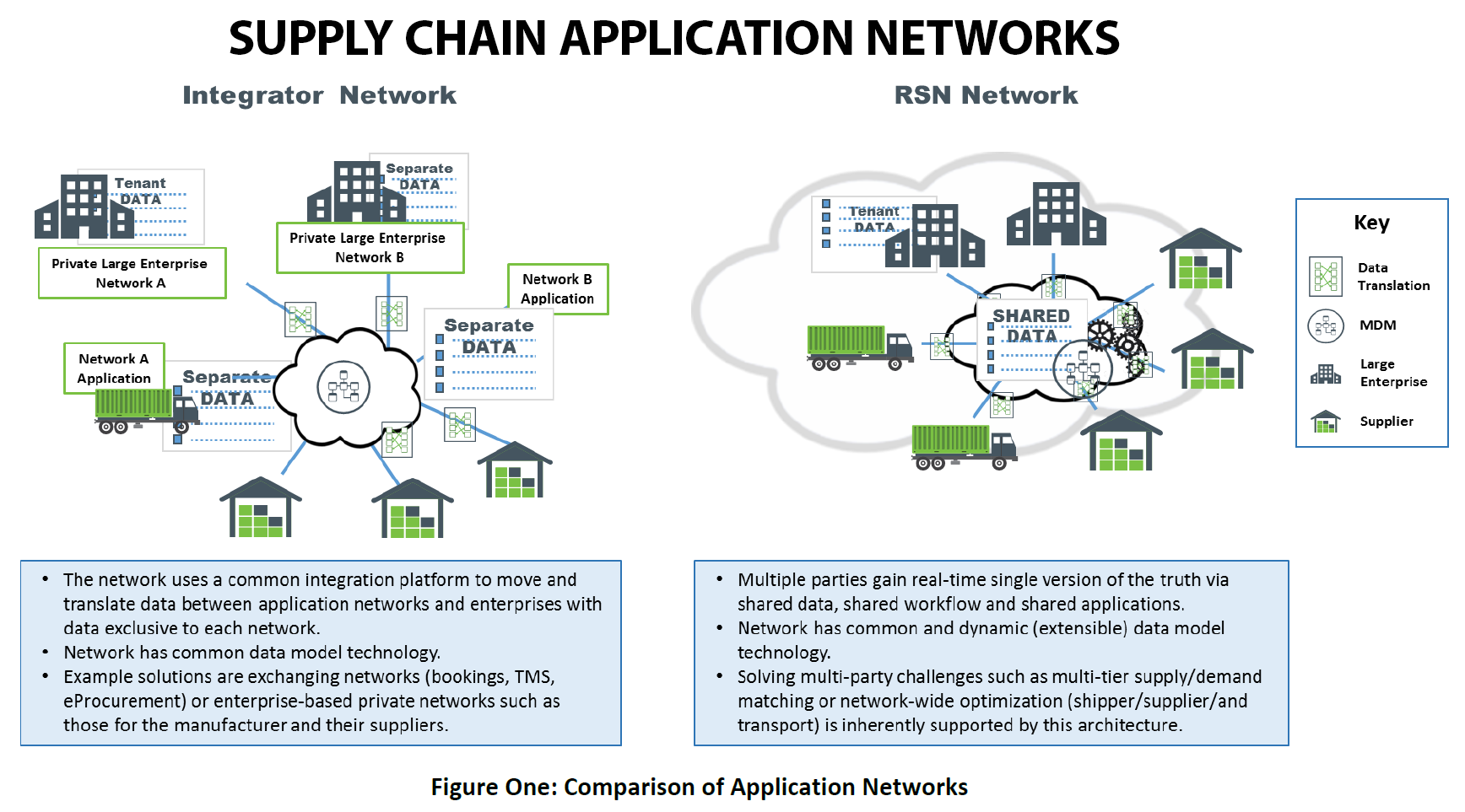 Supply Chain Application Networks