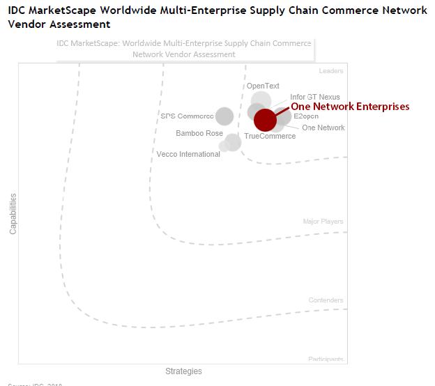 IDC MarketScape Worldwide Multi-Enterprise Supply Chain Commerce Networks 2018