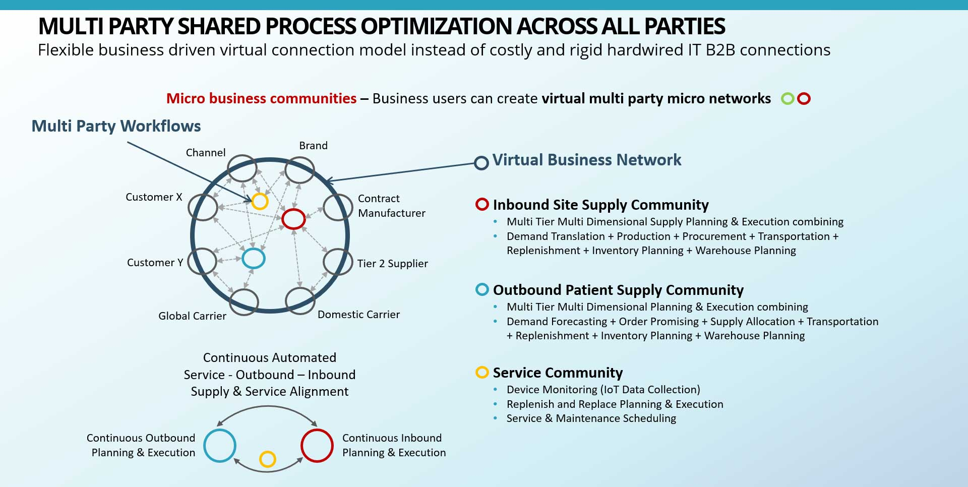 Multi-Party Shared Business Processes