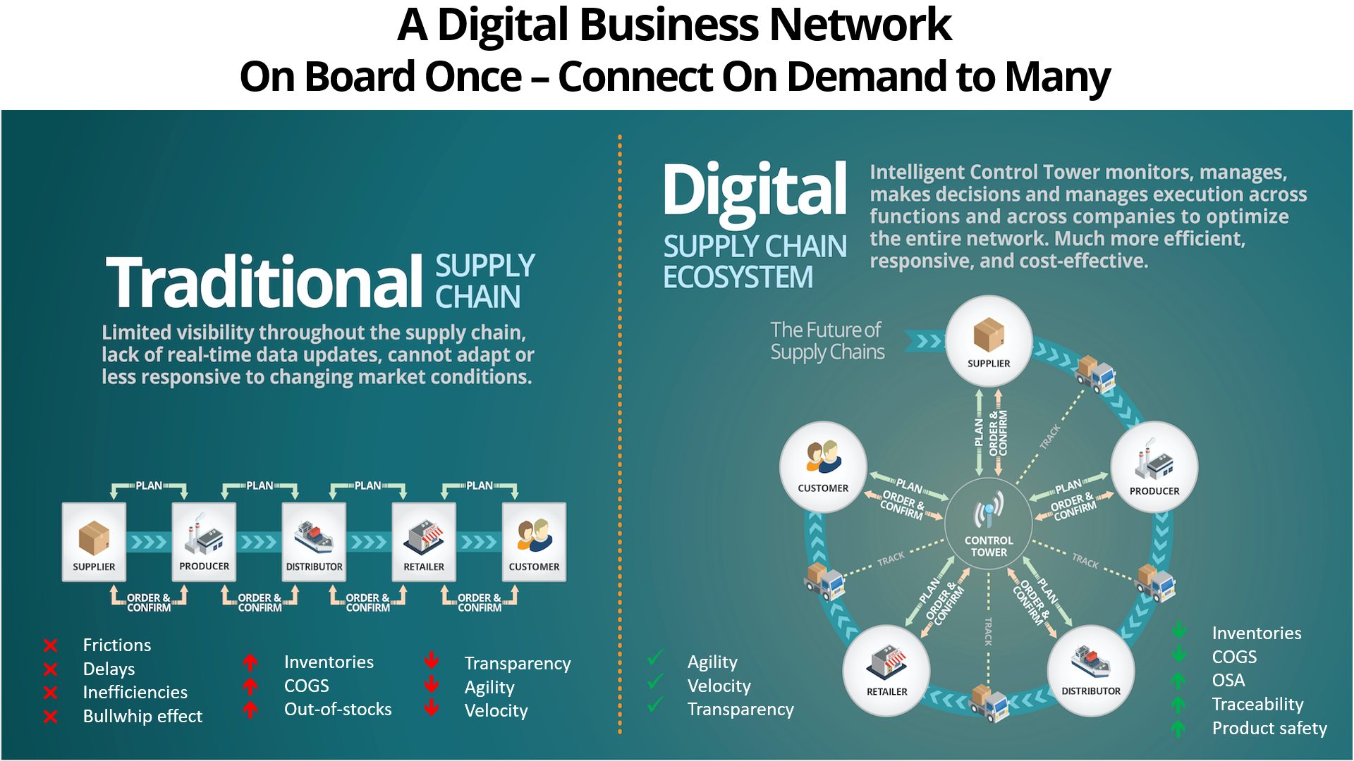 Traditional Supply Chain versus Digital Supply Chains
