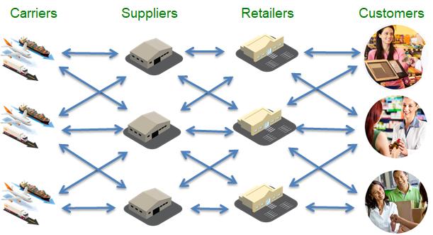 Traditional Enterprise Applications