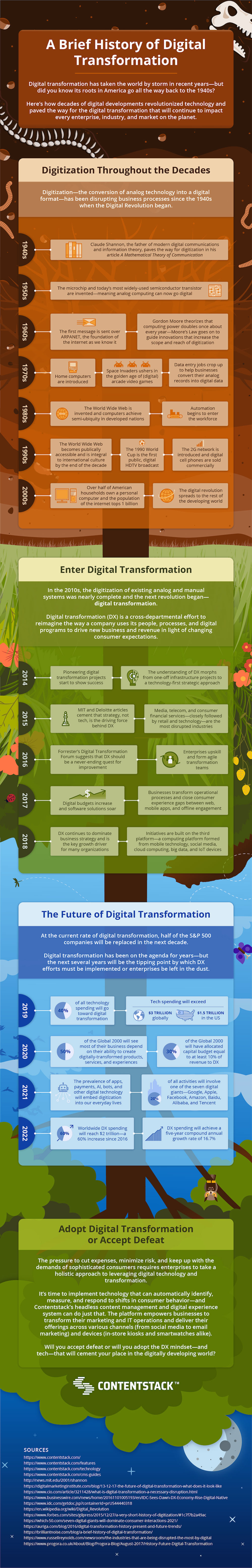 Infographic: A History of Digital Transformation