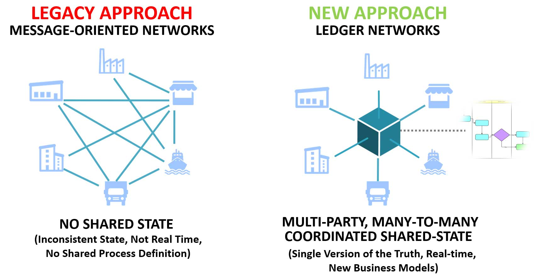 Supply Chain Architecture: Business Networks vs Supply Chain Management Systems