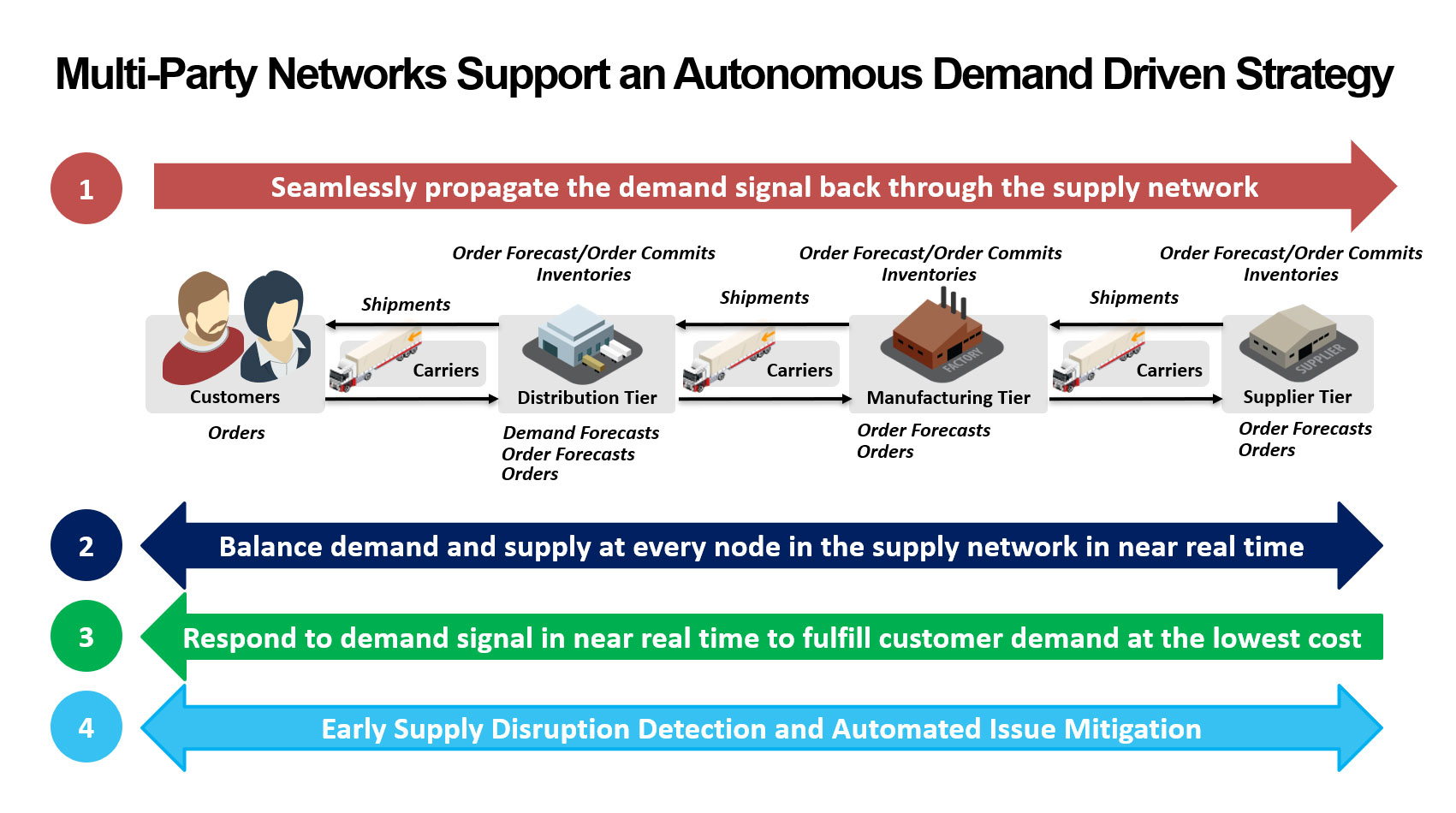Beneftis of a Multiparty Multitier Supply Chain Network