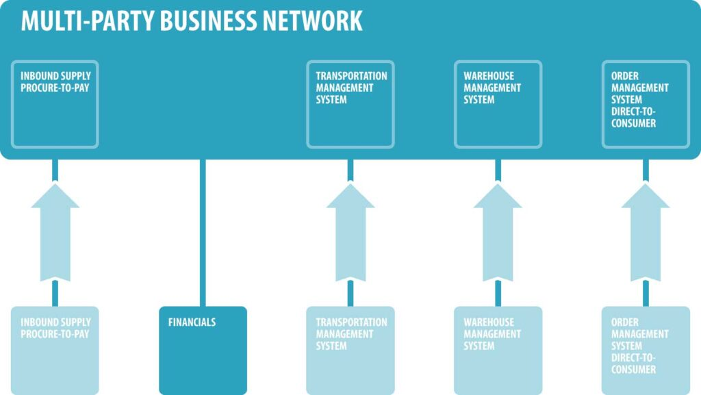 Multiparty Business Networks: Embracing ERP and Legacy Systems - integrating ERP in Supply Chain Management Systems